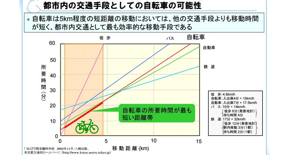 自転車 平均速度 街中